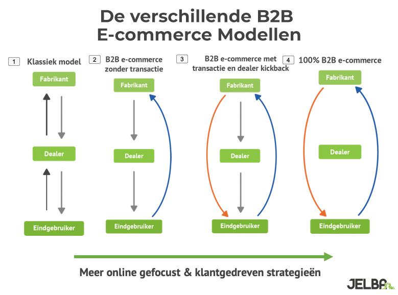B2b e-commerce modellen
